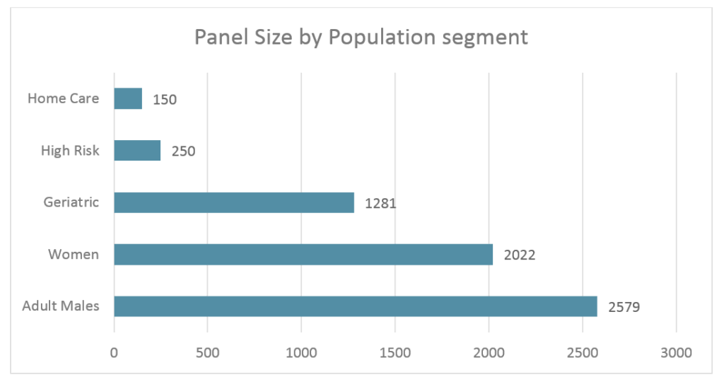 TIG--Panel_Size_by_Population_Segment